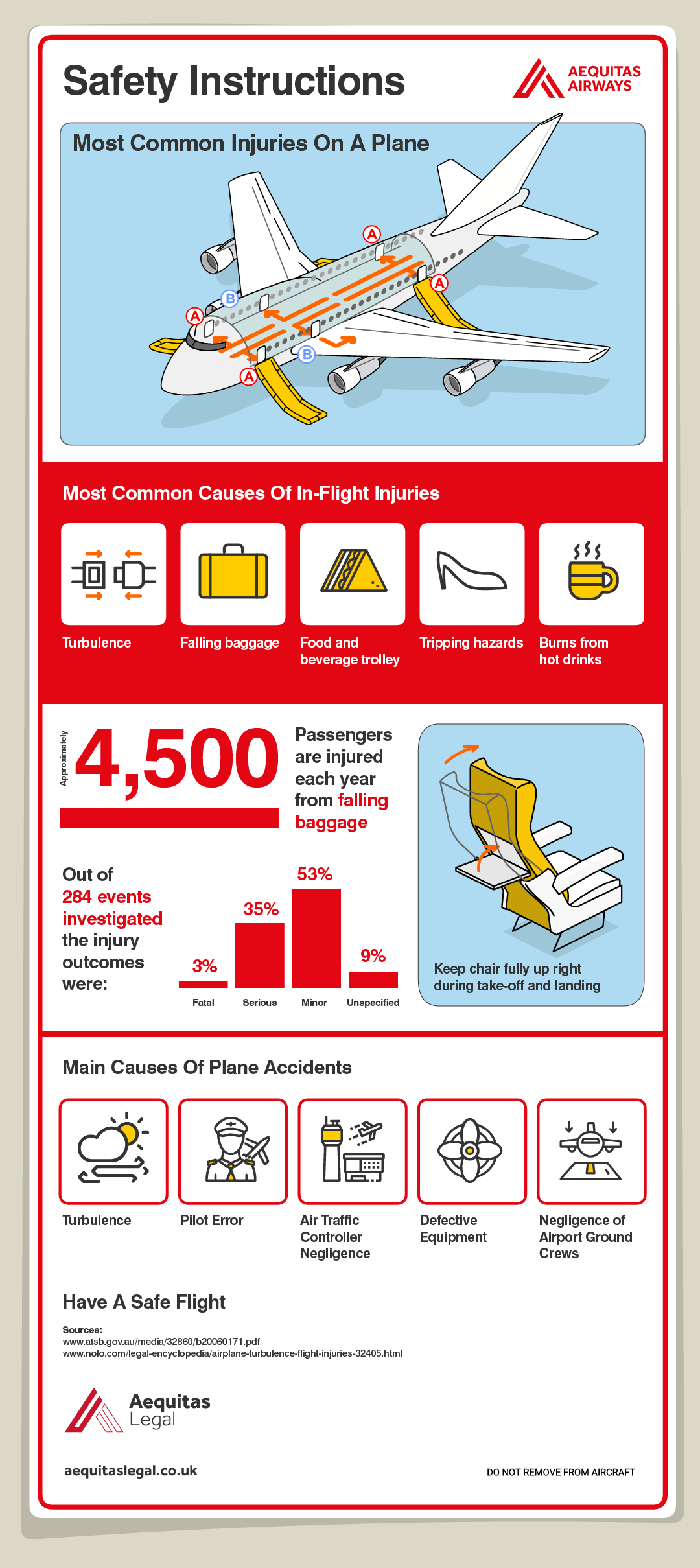 The Most Common Causes of In-flight Injuries